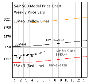 S&P 500 Index Model Price Chart