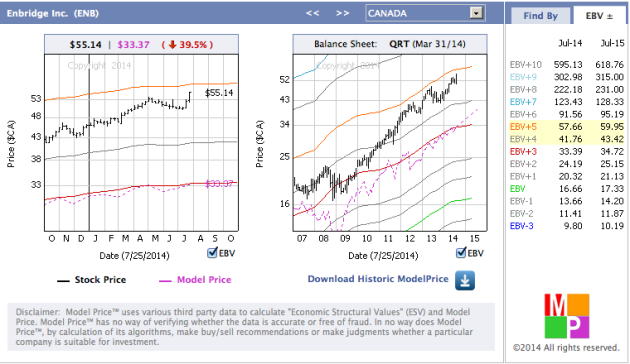 Screen Shot of Enbridge Inc. from our Facebook Model Price app