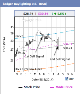Badger Daylighting with weekly price bars, EBV Lines (colored lines) and model price (purple dashed line)
