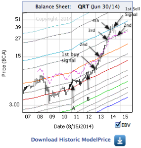 Badger Daylighting with monthly price bars, EBV Lines (colored lines) and model price ( purple dashed line)