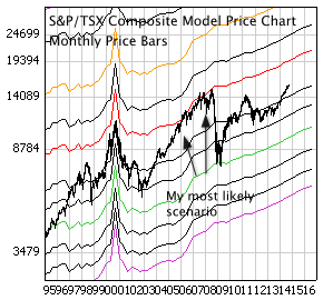 S&P/TSX Composite Index with monthly price bars and EBV Lines (colored lines)
