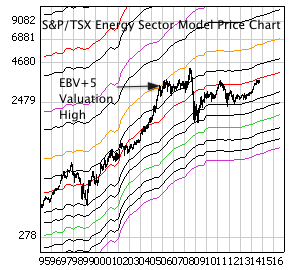 S&P/TSX Energy Sector Index with monthly price bars and EBV Lines (colored lines)
