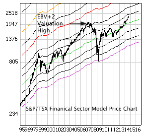 S&P/TSX Financial Sector Index with monthly price bars and EBV Lines (colored lines)