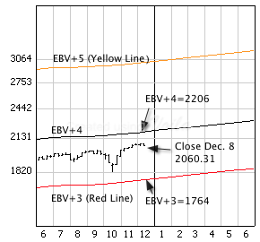 S&P 500 Index with weekly price bars andEBV Lines (colored lines).