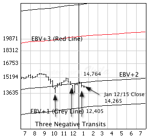 S&P/TSX Composite Index with weekly price bars and EBV Lines.