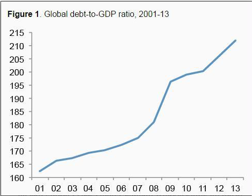 Global debt to GDP