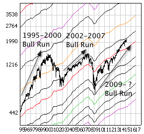 S&P 500 Index with monthly price bars and EBV Lines (colored lines).
